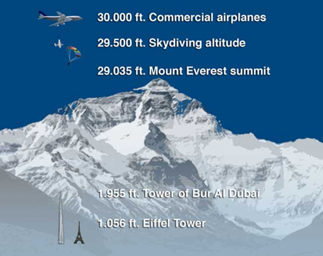 Mt Everest Facts For Kids