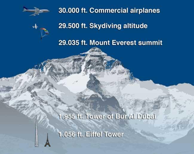 Everest Altitude