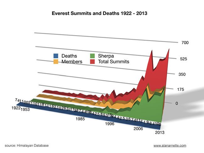 Everest Summits and Deaths chart