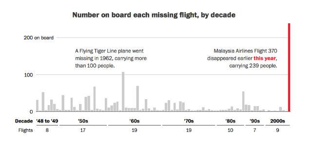 67 years of missing flights