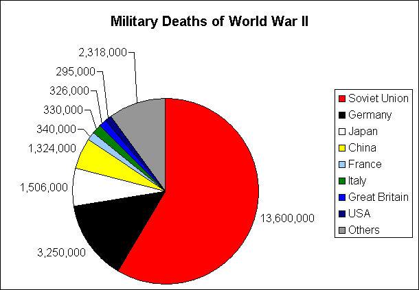 Deaths in world war 2