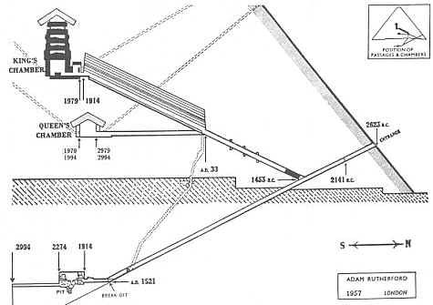 Air shafts in the great pyramids