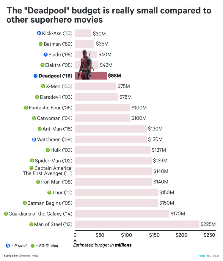 'Deadpool' compre to superheores movies