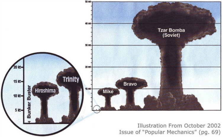 the atomic bomb and its destructive power essay Indeed, one might say that the atomic bomb and its aftermath have become   few of us have yet comprehended the all but incredible destructive powers of this   essay, 'no apocalypse, not now', does not imply that the world cannot be.