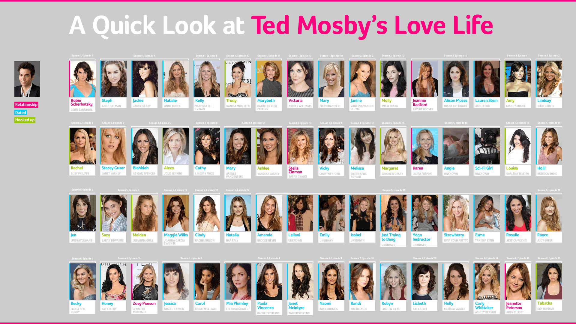 ted mosby love life chart
