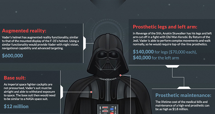 Do You Know How Much Darth Vader S Suit Would Actually Cost You