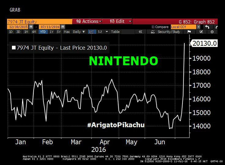 Nintendo stock value