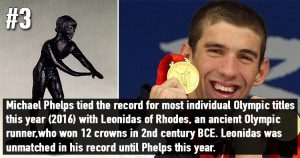 Facts about Olympic Games