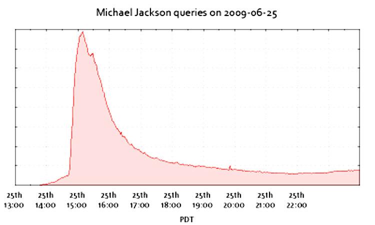 MJ Google Searches