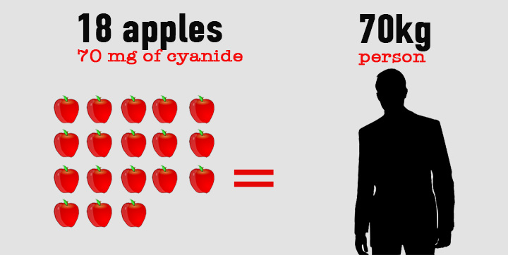 18 apples to kill a 70 kg person
