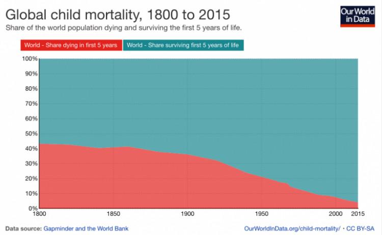 child mortality graph