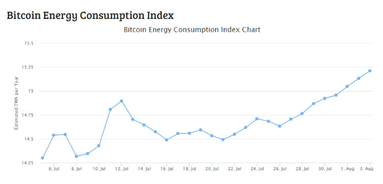 Bitcoin Power Consumption Per Year in Terawat Hours