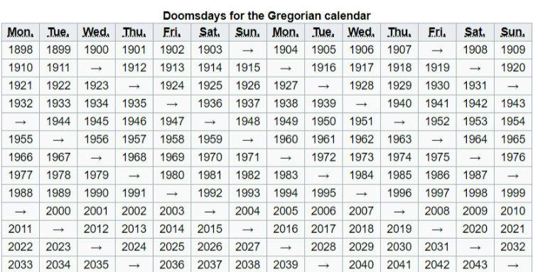 Doomsdays for the Gregorian Calendar
