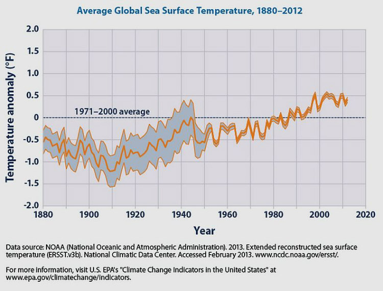 Global Sea Surface Temperatures