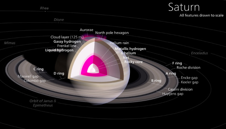 Saturn's Features