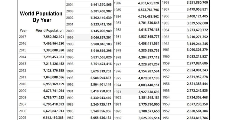 World Population by Year
