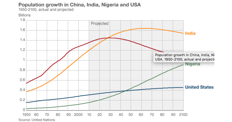 Population growth in China, India, Nigeria, and the US