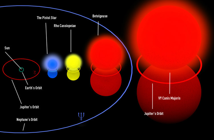 VY Canis Majoris and Jupiter's Orbit