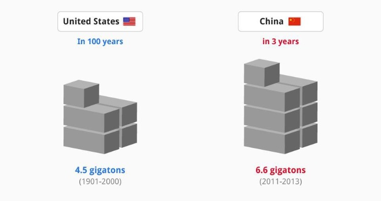 Between 2011 and 2013, China used more cement in three years than the US did in the entire 20th century