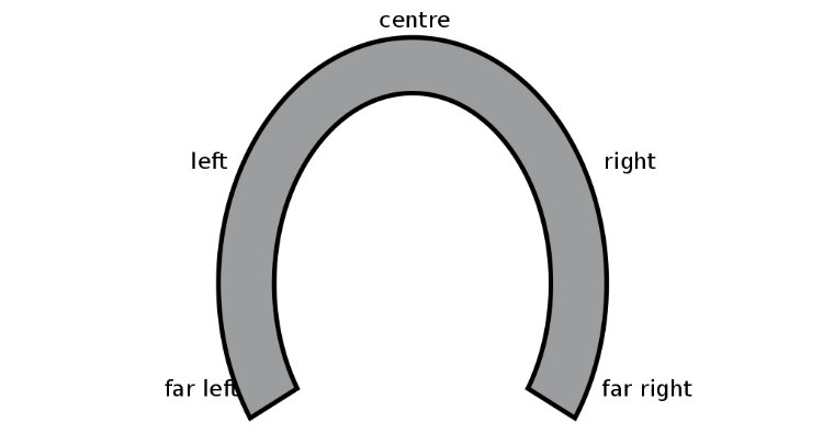 Horseshoe Theory