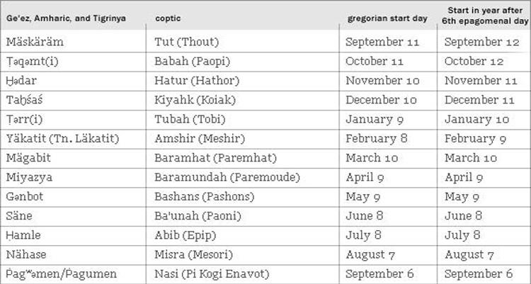 Kalender Ethiopia Memiliki 13 Jumlah Bulan(world.clndr.org)