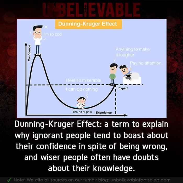 Dunning-Kruger Effect in psychology