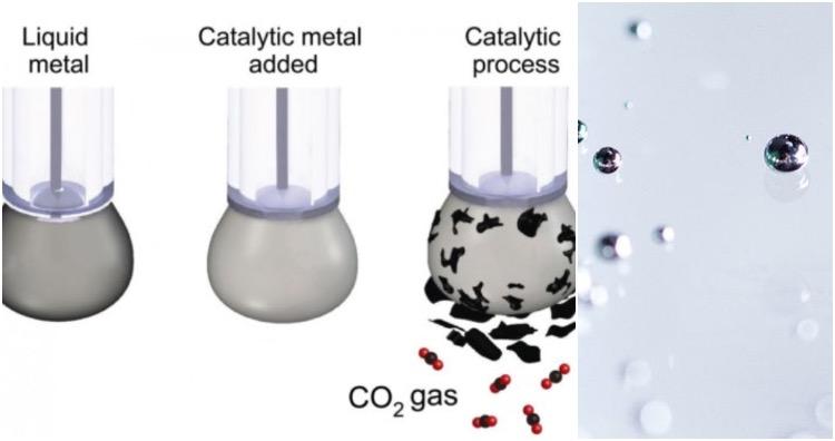 Carbon Dioxide to coal