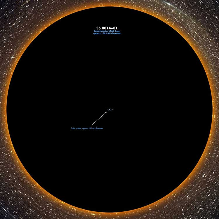 S5 0014+81 and Solar System