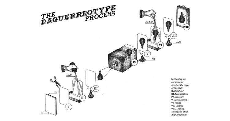 Daguerreotype process.